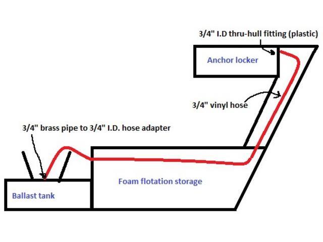 Auto-venting ballast tank